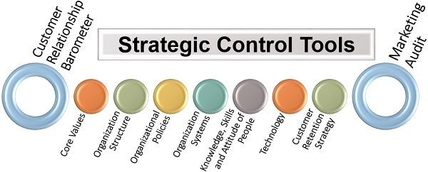 Strategic Control Tools