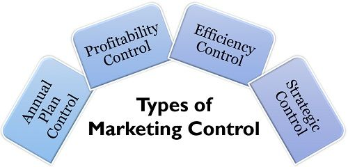 Types of Marketing Control.