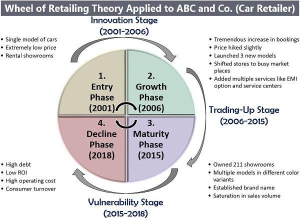 Wheel of Retailing Example