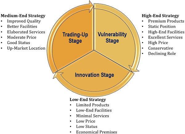 Wheel of Retailing Strategies