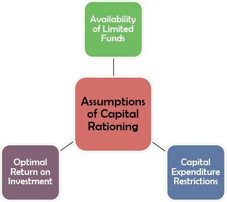 Assumptions of Capital Rationing