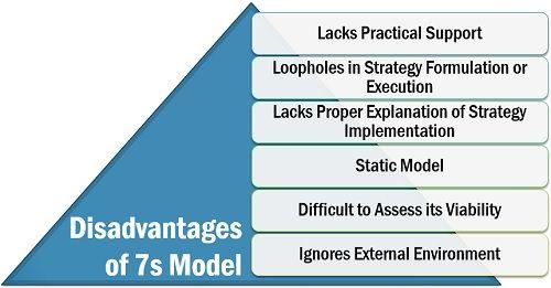 Disadvantages of 7s Model