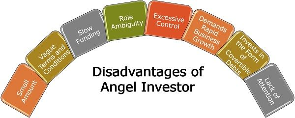 Disadvantages of Angel Investor