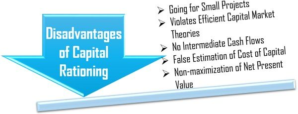 Disadvantages of Capital Rationing