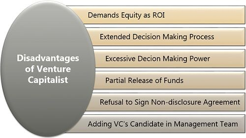 Disadvantages of Venture Capitalist