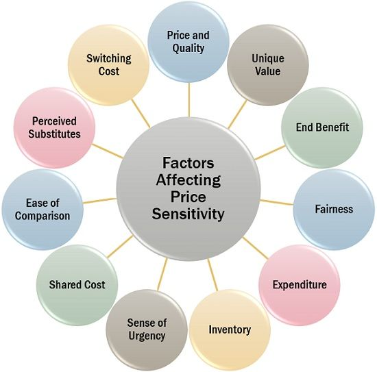 Factors Affecting Price Sensitivity