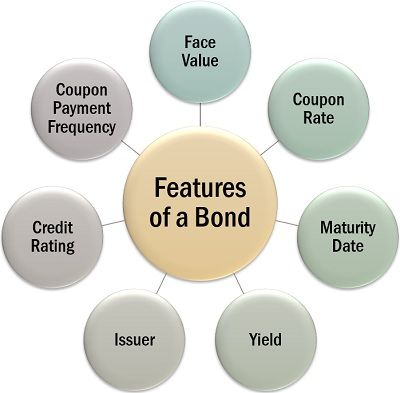 Features of a Bond