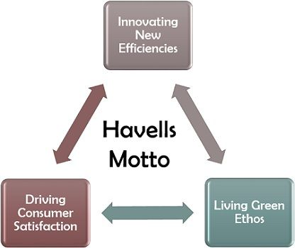 Havells Motto