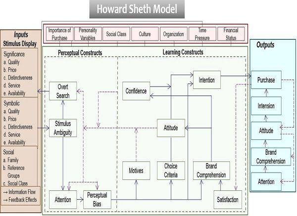 Howard Sheth Model