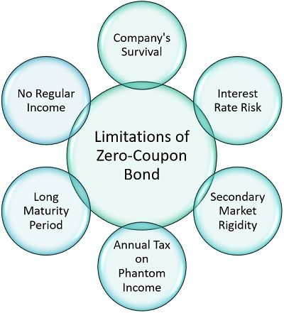 Limitations of Zero-Coupon Bond