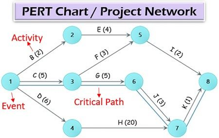 PERT Chart or Project Network