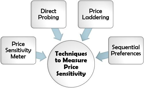 Techniques to Measure Price Sensitivity