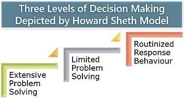 Three Levels of Decision Making
