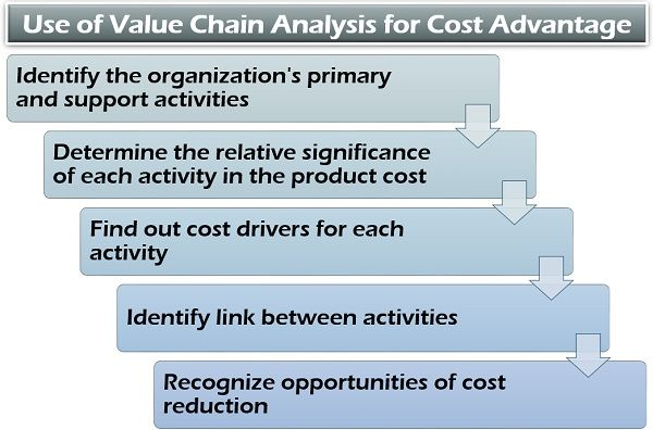 Use of Value Chain Analysis for Cost Advantage