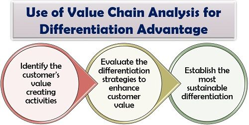 Use of Value Chain Analysis for Differentiation Advantage