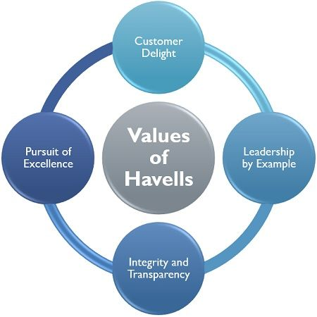 Values of Havells