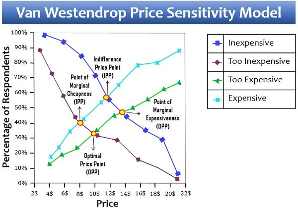 Van Westendrop Price Sensitivity Model
