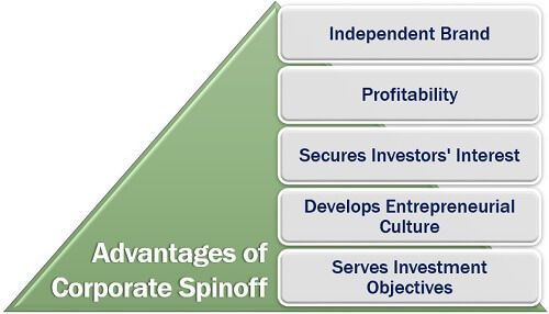 Advantages of Corporate Spinoff