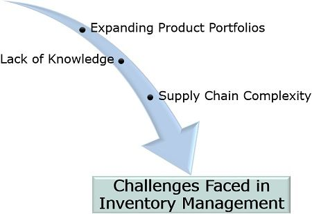 Challenges Faced in Inventory Management