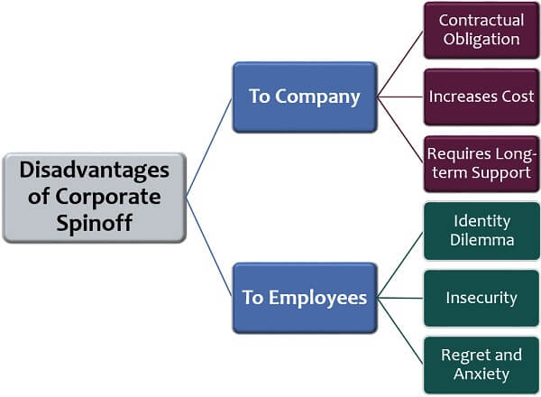 Disadvantages of Corporate Spinoff