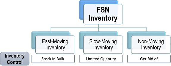 FSN Inventory