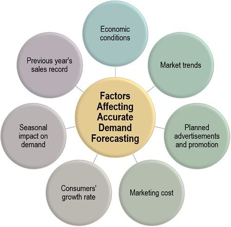 العوامل التي تؤثر على التنبؤ الدقيق بالطلب