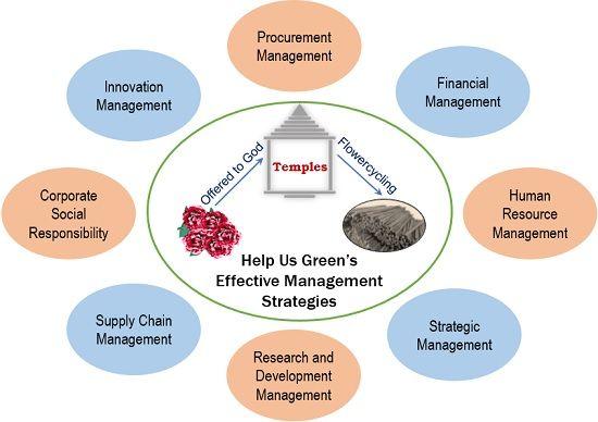 Help Us Green Management Analysis