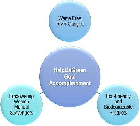 HelpUsGreen Goal Accomplishment