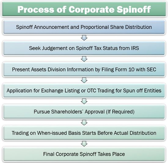 Process of Corporate Spinoff