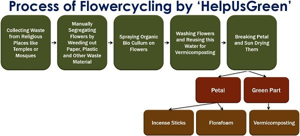 Process of Flowercycling by HelpUsGreen