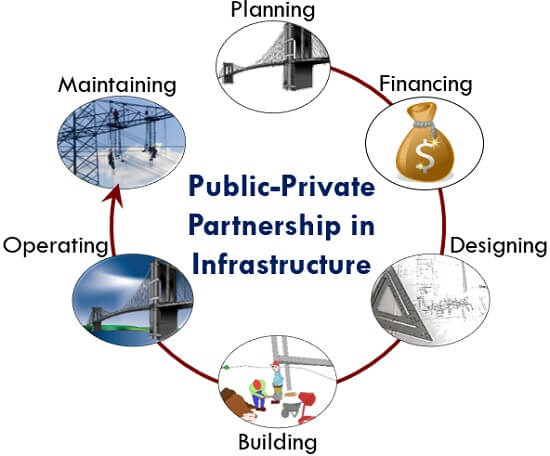 Public-Private Partnership in Infrastructure