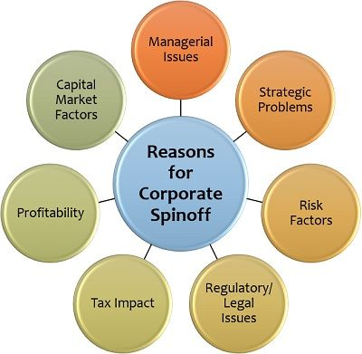 Reasons for Corporate Spinoff