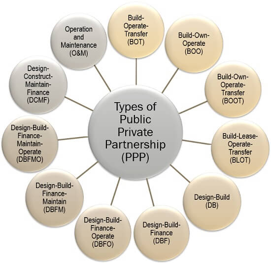 Types of Public-Private Partnership (PPP)