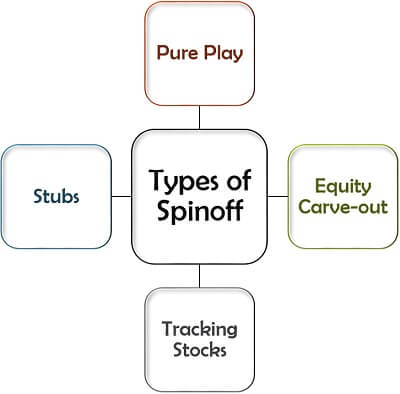 Types of Spinoff
