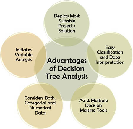 Advantages of Decision Tree Analysis