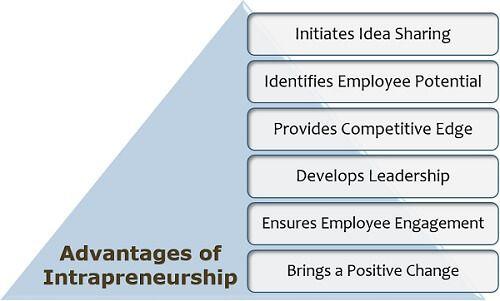 Advantages of Intrapreneurship