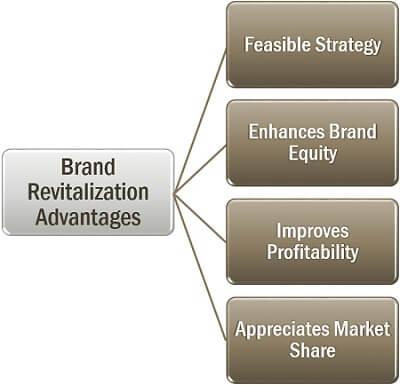 Brand Revitalization Advantages