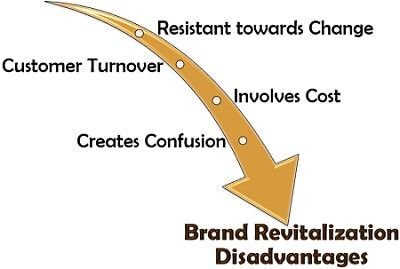Brand Revitalization Disadvantages