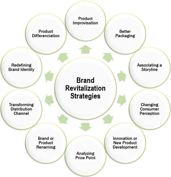 Brand Revitalization Strategies
