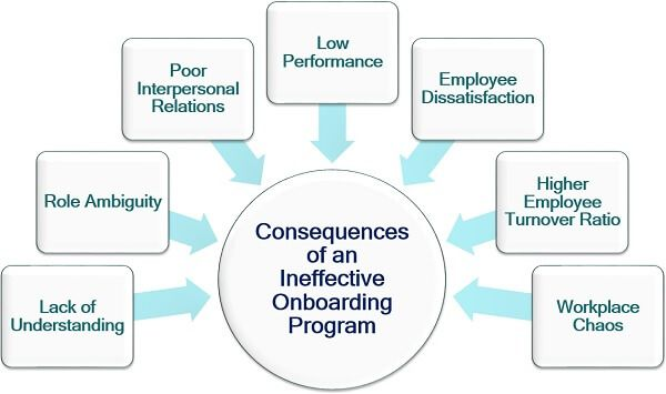 Consequences of an Ineffective Onboarding Program