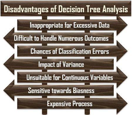 Disadvantages of Decision Tree Analysis