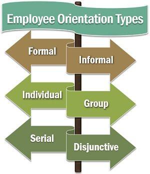 Employee Orientation Types