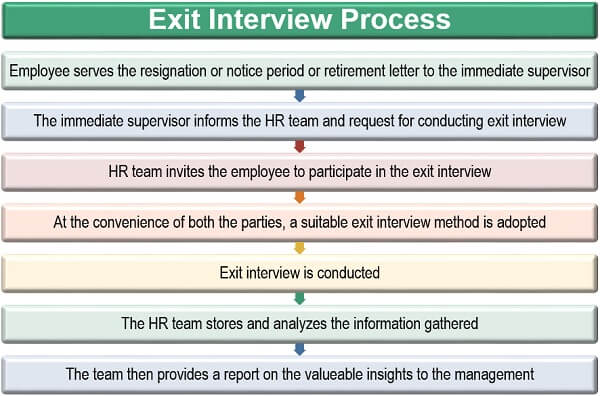 Exit Interview Process