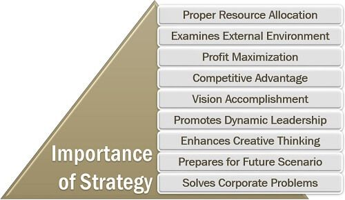 Importance of Strategy