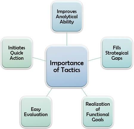 Importance of Tactics