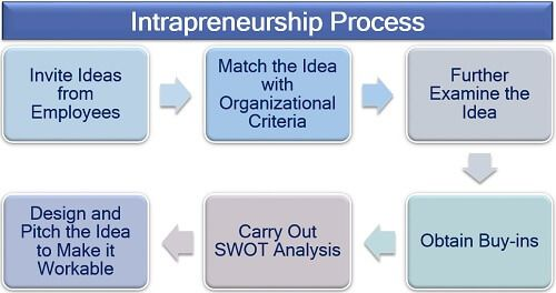 Intrapreneurship Process