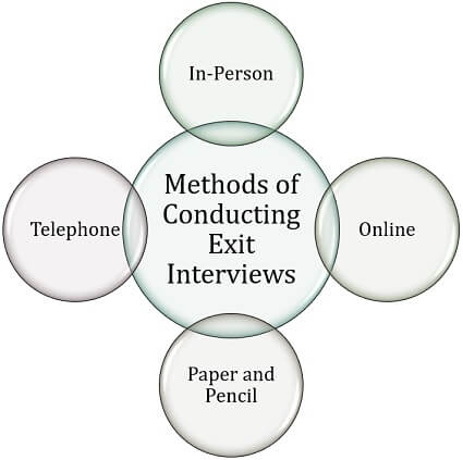 Methods of Conducting Exit Interviews