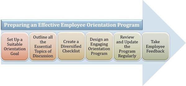 Preparing an Effective Employee Orientation Program