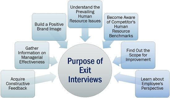 Purpose of Exit Interviews