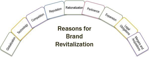 Reasons for Brand Revitalization